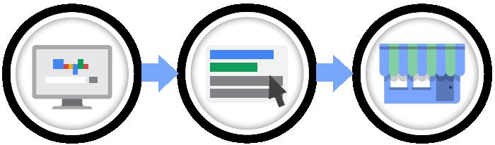 google ads porta i clienti nei tuoi punti vendita